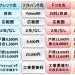 インターネット光回線大手4社のメリット・工事費・違約金・キャンペーン等を徹底比較!(東日本編)